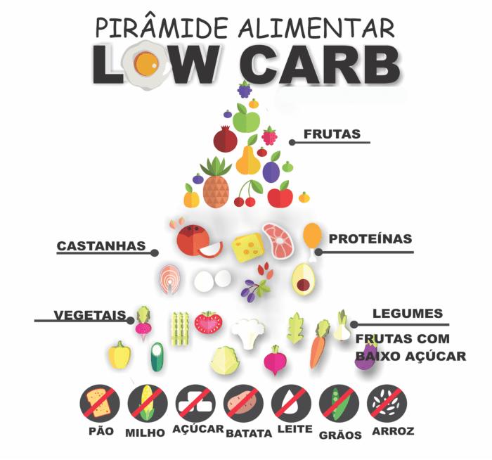 Dieta Low Carb: Alimentos Permitidos