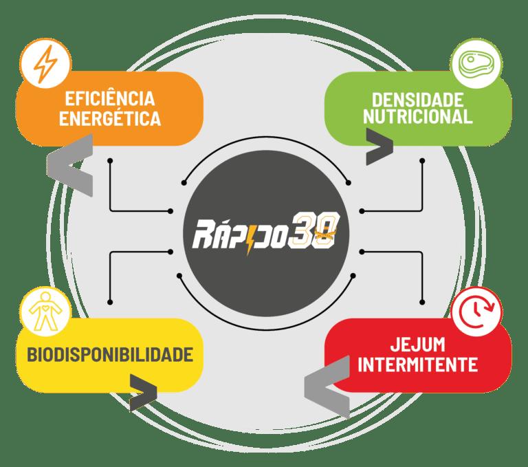 Infográfico RÁPIDO30