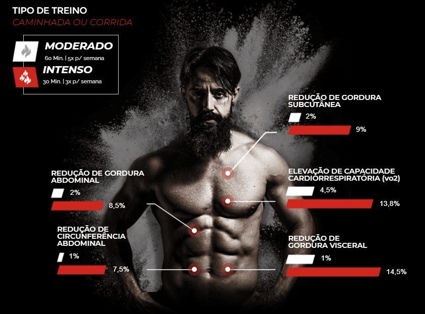 Treinamento Xtreme 21 do Sérgio Bertoluci